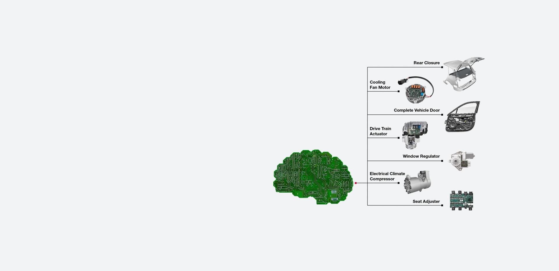 Brose Electronics: The Brain of Mechatronics